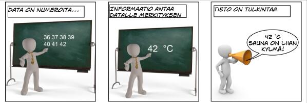 datainformaatiotieto